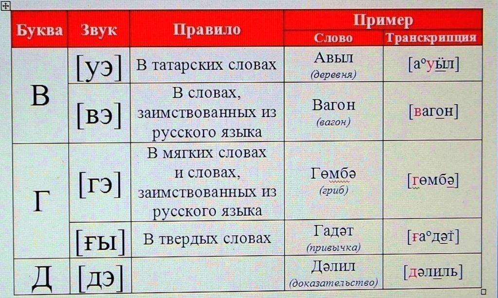 Тата с татарского языка
